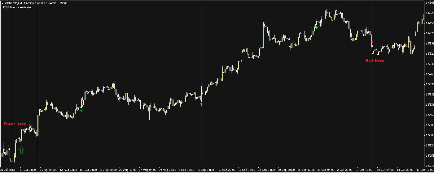 Forex holy grail