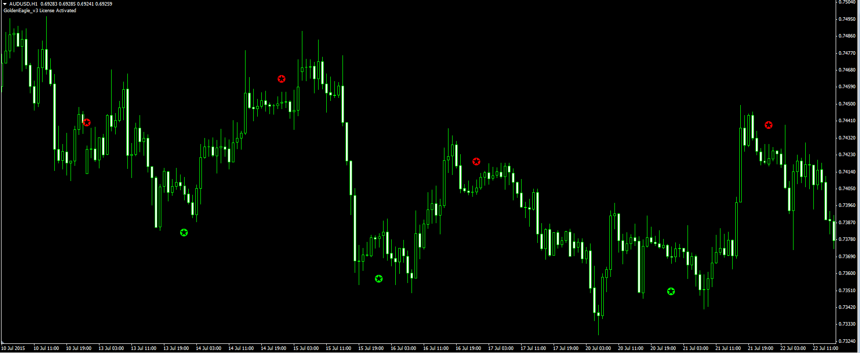 Holy grail in forex