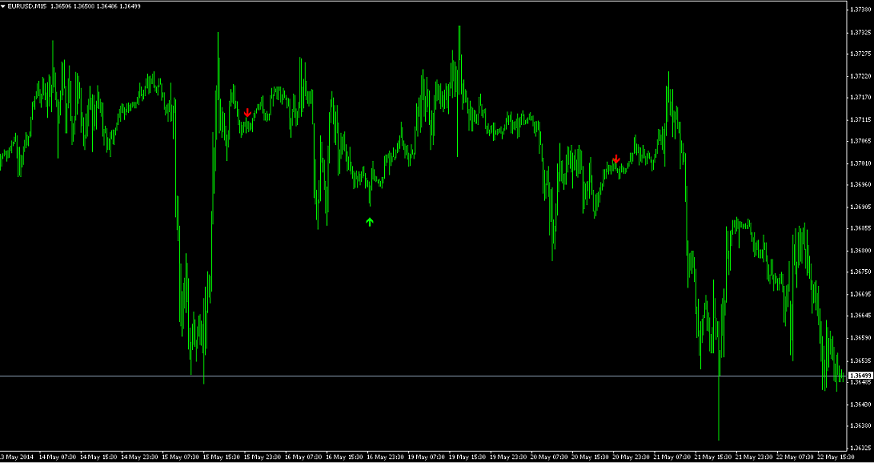 Holy grail indicator for binary options