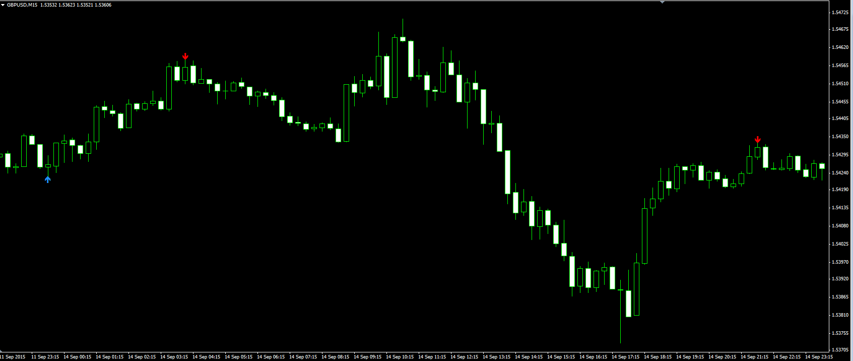 Holy grail forex indicator